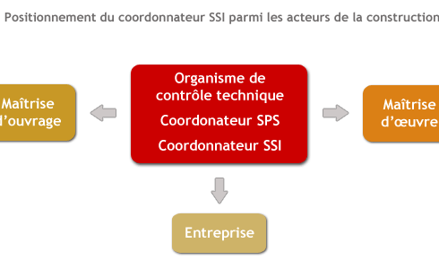 mission-de-coordination-SSI