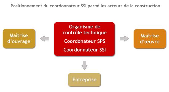 mission-de-coordination-SSI